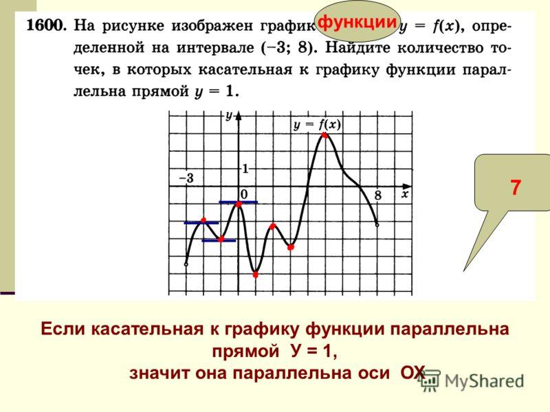 функции Если касательная к графику функции параллельна прямой У = 1, значит она параллельна оси ОХ 7