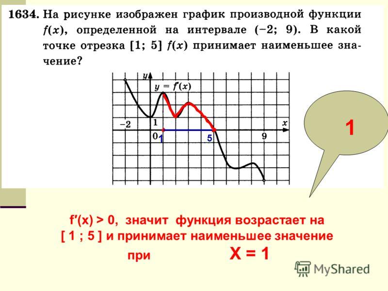1 5 f (x) > 0, значит функция возрастает на [ 1 ; 5 ] и принимает наименьшее значение при X = 1 1