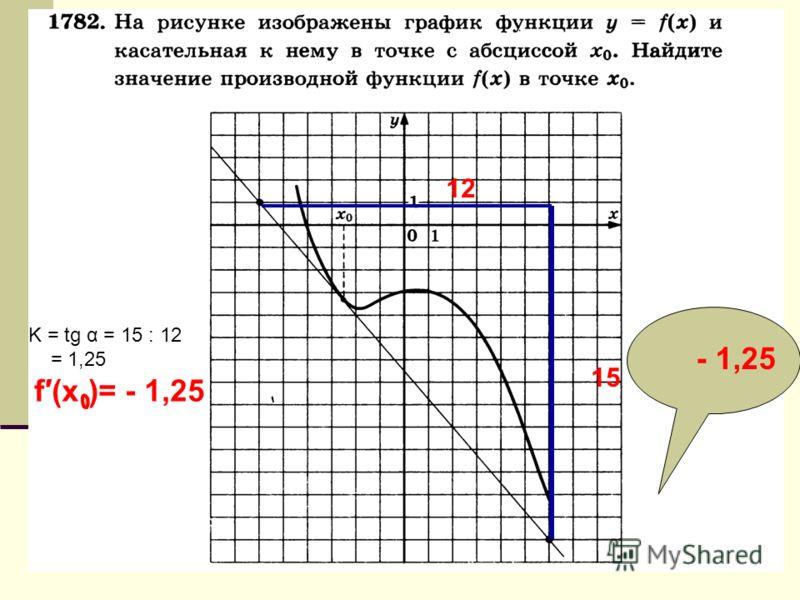15 12 K = tg α = 15 : 12 = 1,25 f(x )= - 1,25 - 1,25