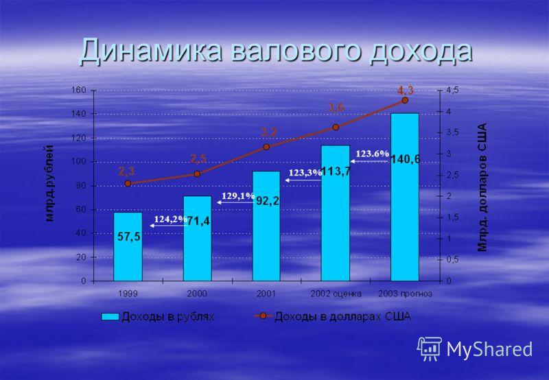 Динамика валового дохода 129,1% 124,2% 123.6% 123,3%
