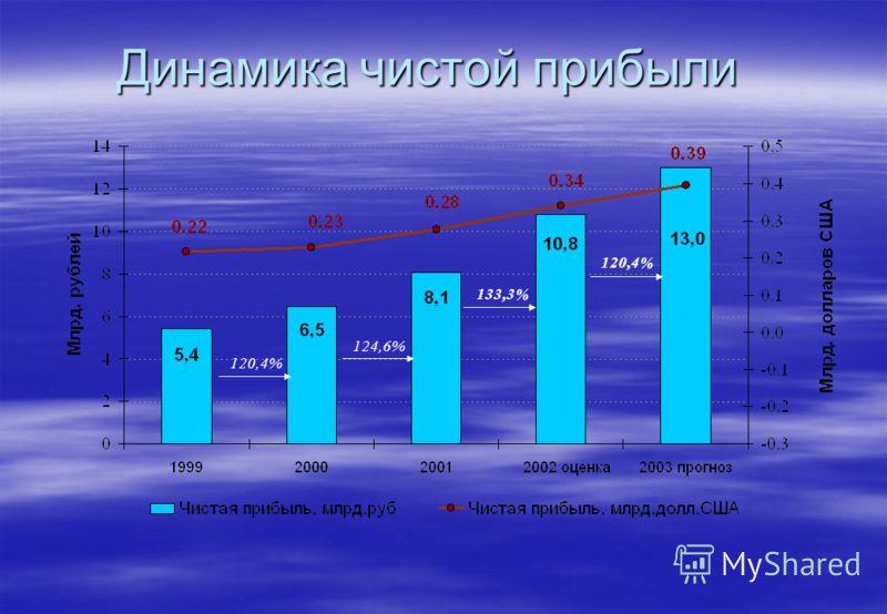 Динамика чистой прибыли 133,3% 120,4% 124,6% 120,4%