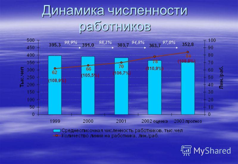 Динамика численности работников 98,9%98,1%94,8%97,0% (108,9%) (105,5%) (106,7%) (108,8%) (110,9%)