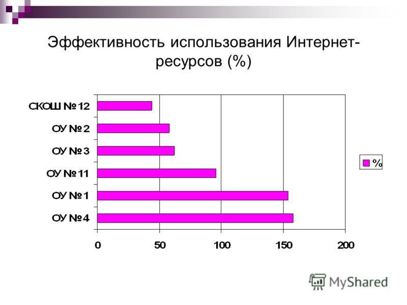 Эффективность использования Интернет- ресурсов (%)