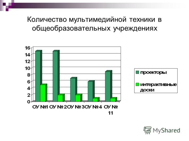 Количество мультимедийной техники в общеобразовательных учреждениях