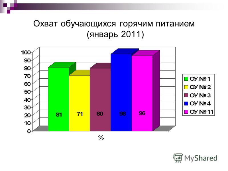 Охват обучающихся горячим питанием (январь 2011)