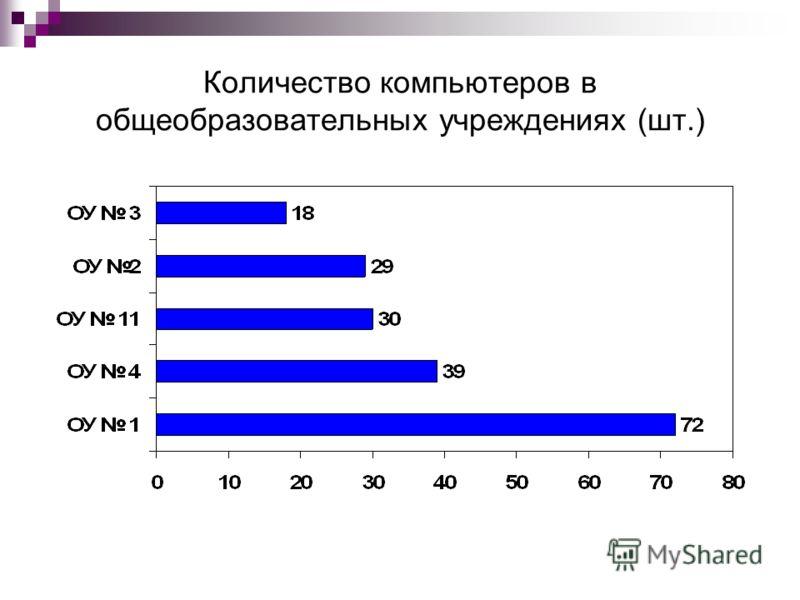 Количество компьютеров в общеобразовательных учреждениях (шт.)