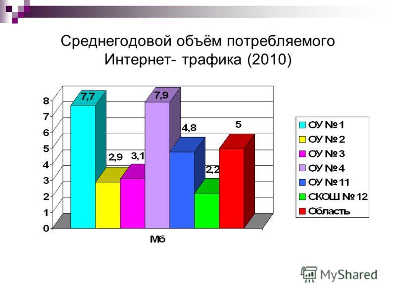 Среднегодовой объём потребляемого Интернет- трафика (2010)