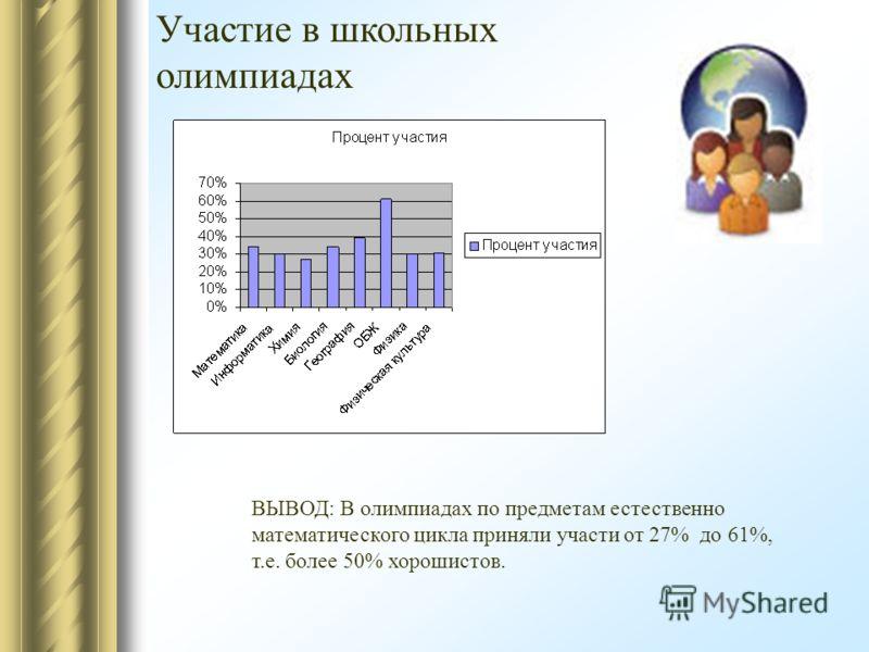 Участие в школьных олимпиадах ВЫВОД: В олимпиадах по предметам естественно математического цикла приняли участи от 27% до 61%, т.е. более 50% хорошистов.