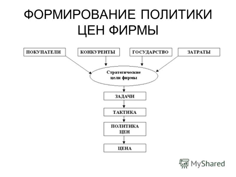 ФОРМИРОВАНИЕ ПОЛИТИКИ ЦЕН ФИРМЫ