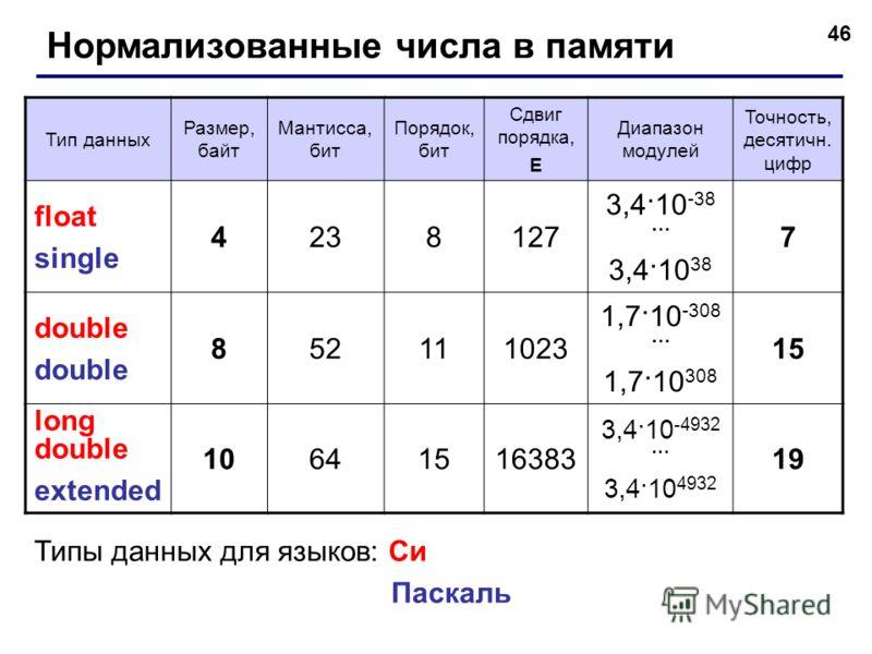 46 Нормализованные числа в памяти Тип данных Размер, байт Мантисса, бит Порядок, бит Сдвиг порядка, E Диапазон модулей Точность, десятичн. цифр float single 4238127 3,4·10 -38 … 3,4·10 38 7 double 852111023 1,7·10 -308 … 1,7·10 308 15 long double ext