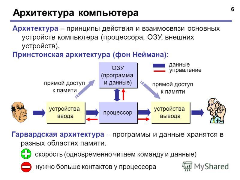 6 Архитектура компьютера Архитектура – принципы действия и взаимосвязи основных устройств компьютера (процессора, ОЗУ, внешних устройств). Принстонская архитектура (фон Неймана): процессор ОЗУ (программа и данные) устройства вывода устройства ввода д