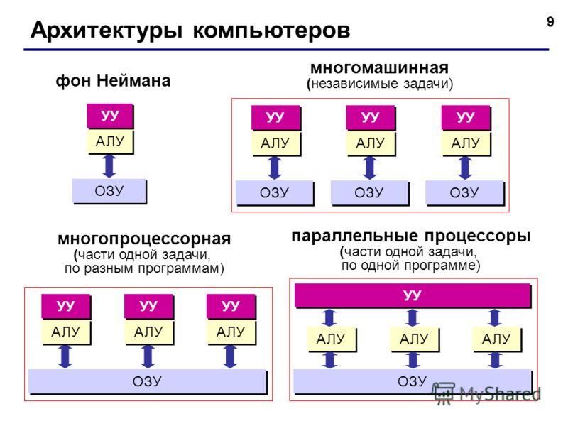 9 Архитектуры компьютеров фон Неймана многомашинная (независимые задачи) ОЗУ АЛУ УУ ОЗУ АЛУ УУ ОЗУ АЛУ УУ ОЗУ АЛУ УУ многопроцессорная (части одной задачи, по разным программам) АЛУ УУ ОЗУ АЛУ УУ АЛУ УУ АЛУ ОЗУ АЛУ УУ АЛУ параллельные процессоры (час