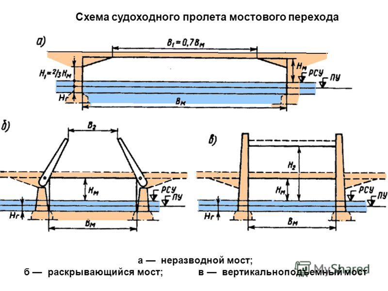 а неразводной мост; б раскрывающийся мост; в вертикальноподъемный мост Схема судоходного пролета мостового перехода