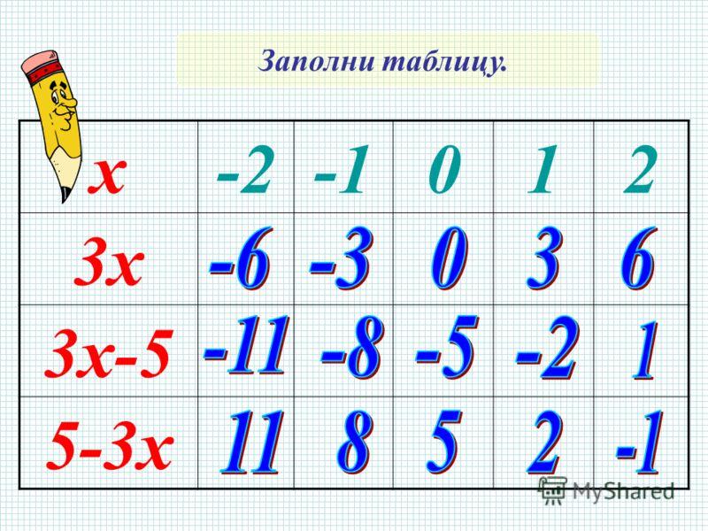 х-2012 3х 3х-5 5-3х Заполни таблицу.