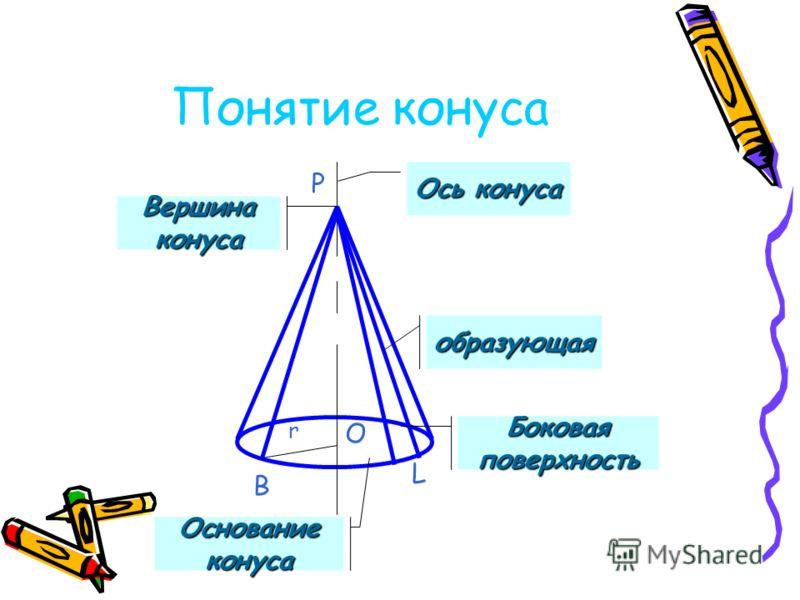 Понятие конуса B P O r L Ось конуса Вершина конуса образующая Боковая поверхность Основание конуса