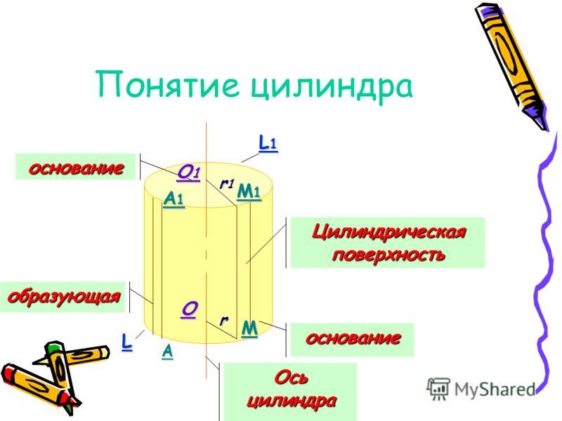 Понятие цилиндра основание образующая основание Цилиндрическаяповерхность Осьцилиндра О1О1О1О1 О rr1rr1 r M M1M1M1M1 A A1A1A1A1 L1L1L1L1 L