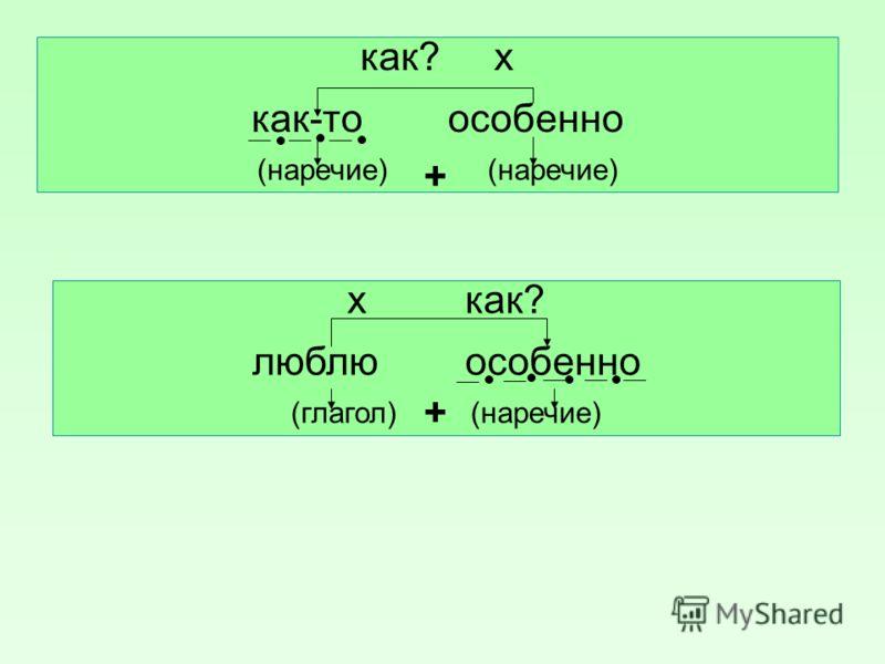 х как? восходя выше (деепричастие) (наречие ) как? по-новому красивый ( наречие ) ( прилагательное ) когда? х всегда рождался (наречие) ( глагол) Х + + +