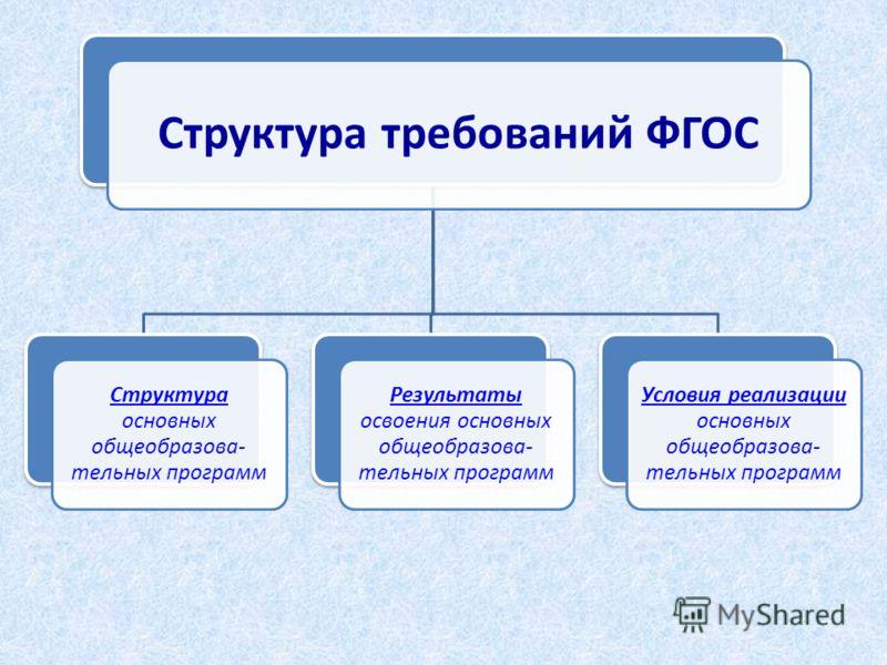 Структура требований ФГОС Структура основных общеобразова- тельных программ Результаты освоения основных общеобразова- тельных программ Условия реализации основных общеобразова- тельных программ