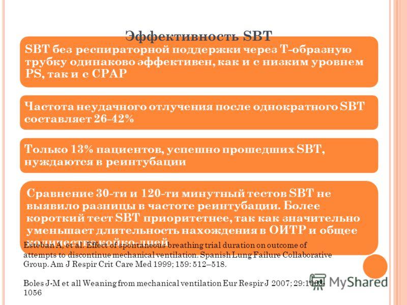 SBT без респираторной поддержки через Т-образную трубку одинаково эффективен, как и с низким уровнем PS, так и с CPAP Частота неудачного отлучения после однократного SBT составляет 26-42% Только 13% пациентов, успешно прошедших SBT, нуждаются в реинт