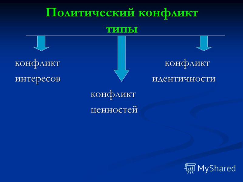 Политический конфликт типы конфликт конфликт интересов идентичности конфликт конфликт ценностей ценностей