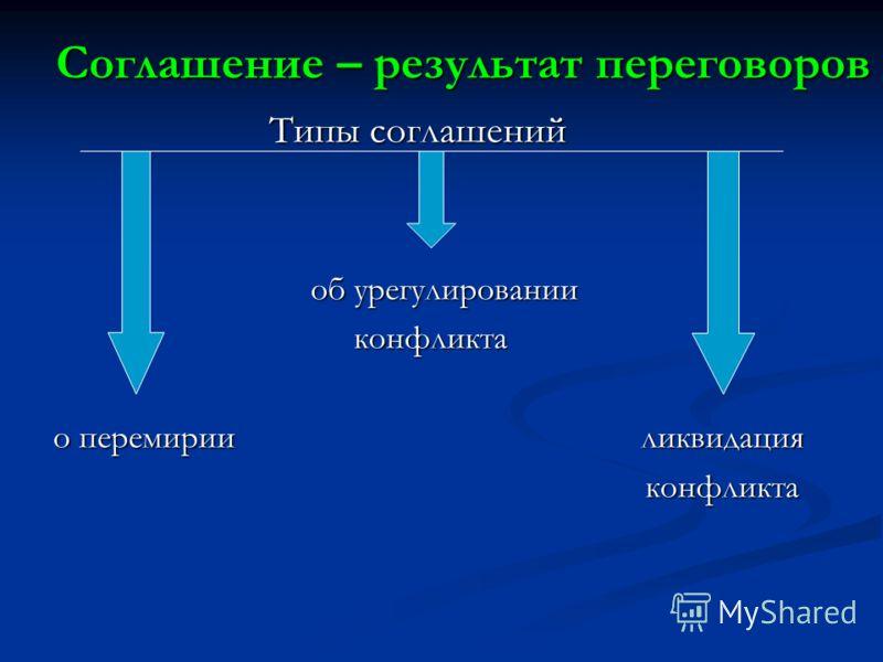 Соглашение – результат переговоров Типы соглашений Типы соглашений об урегулировании об урегулировании конфликта конфликта о перемирии ликвидация конфликта конфликта