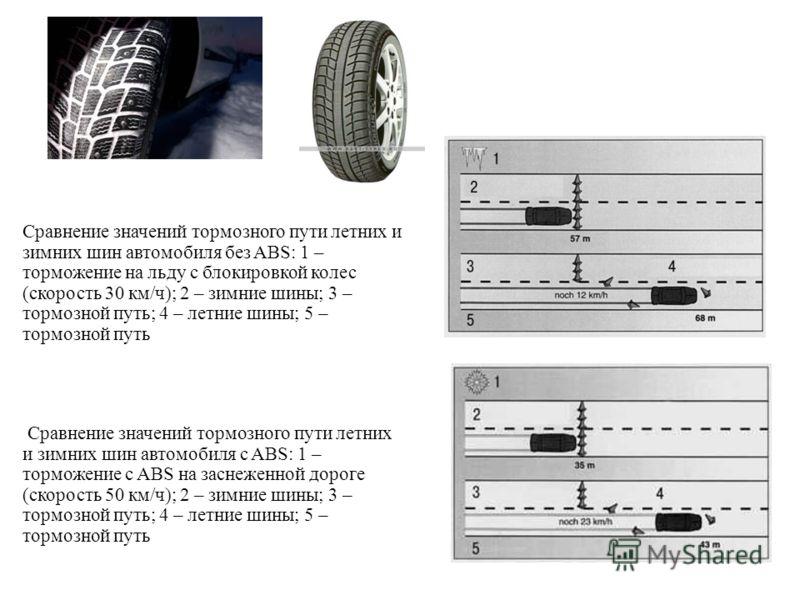 Сравнение значений тормозного пути летних и зимних шин автомобиля без ABS: 1 – торможение на льду с блокировкой колес (скорость 30 км/ч); 2 – зимние шины; 3 – тормозной путь; 4 – летние шины; 5 – тормозной путь Сравнение значений тормозного пути летн