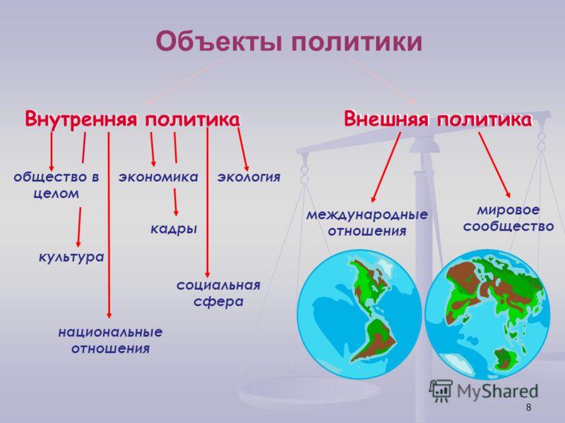 8 Объекты политики Внутренняя политика Внешняя политика общество в целом национальные отношения экономика социальная сфера экология кадры культура международные отношения мировое сообщество