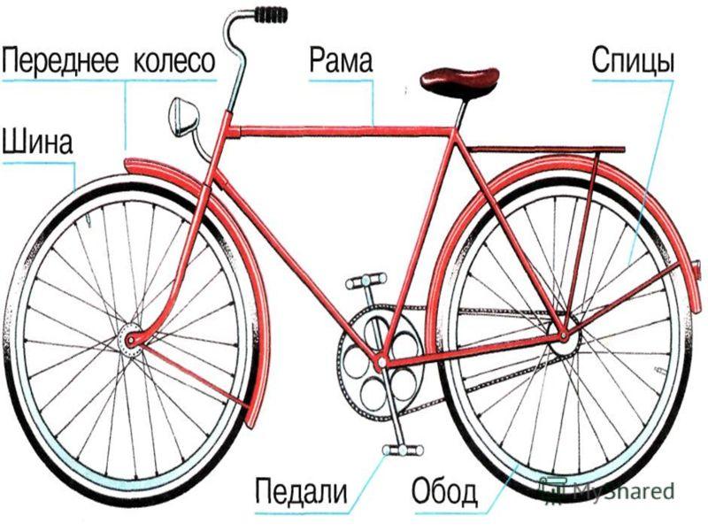 « Сейфети» Маленькое переднее колесо этого велосипеда позволило упростить руль (1884 г.)