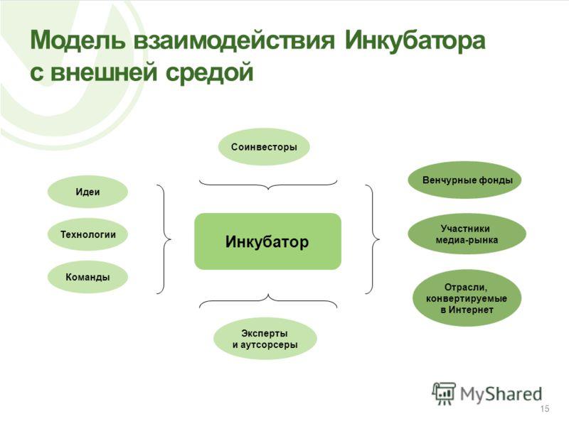 Модель взаимодействия Инкубатора с внешней средой 15 Инкубатор Идеи Технологии Команды Соинвесторы Венчурные фонды Участники медиа-рынка Отрасли, конвертируемые в Интернет Эксперты и аутсорсеры