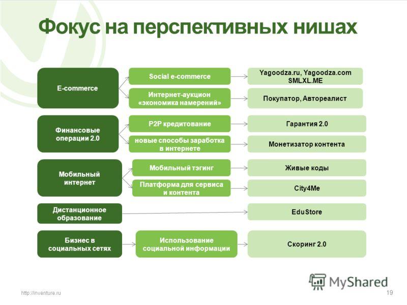 19 http://inventure.ru Фокус на перспективных нишах Мобильный интернет Social e-commerce P2P кредитование Мобильный тэгинг City4Me Yagoodza.ru, Yagoodza.com SMLXL.ME Гарантия 2.0 Живые коды Покупатор, Автореалист Бизнес в социальных сетях E-commerce