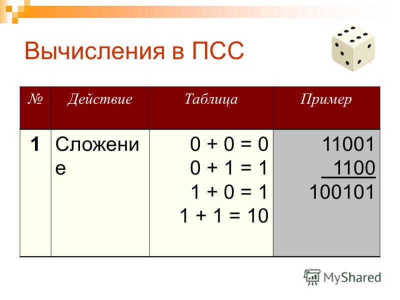 Вычисления в ПСС ДействиеТаблицаПример 1Сложени е 0 + 0 = 0 0 + 1 = 1 1 + 0 = 1 1 + 1 = 10 11001 1100 100101