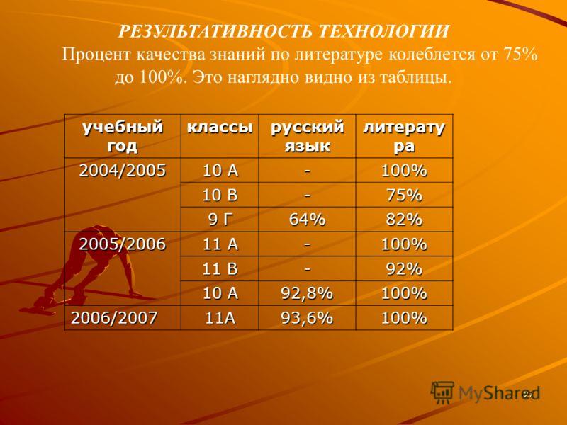 27 РЕЗУЛЬТАТИВНОСТЬ ТЕХНОЛОГИИ Процент качества знаний по литературе колеблется от 75% до 100%. Это наглядно видно из таблицы. учебный год классы русский язык литерату ра 2004/2005 10 А -100% 10 В -75% 9 Г 64%82% 2005/2006 11 А -100% 11 В -92% 10 А 9
