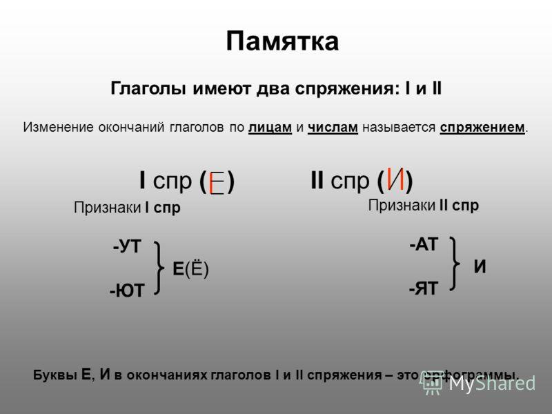 Памятка Глаголы имеют два спряжения: I и II I спр ( ) II спр ( ) Буквы Е, И в окончаниях глаголов I и II спряжения – это орфограммы. Признаки I спр -УТ Е(Ё) -ЮТ Признаки II спр -АТ И -ЯТ Изменение окончаний глаголов по лицам и числам называется спряж