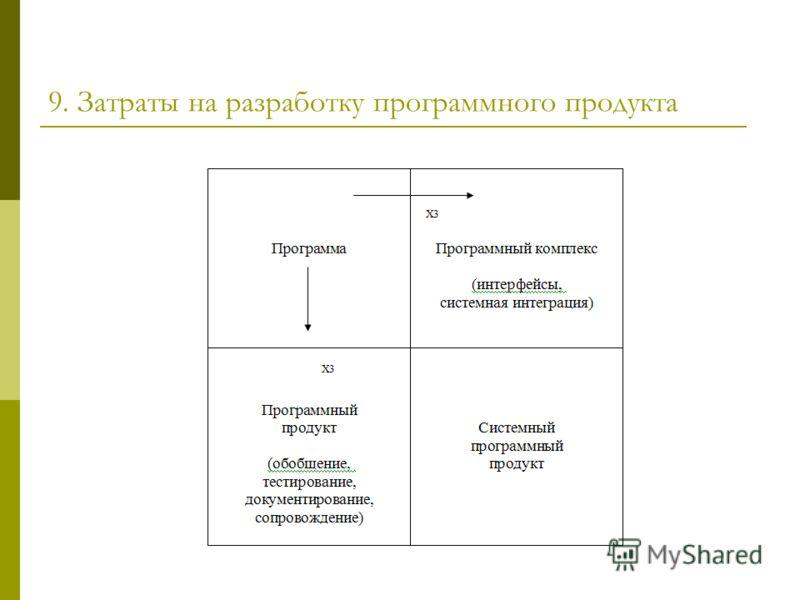 9. Затраты на разработку программного продукта