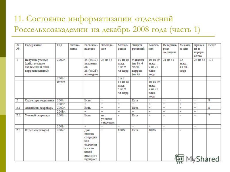 11. Состояние информатизации отделений Россельхозакадемии на декабрь 2008 года (часть 1)