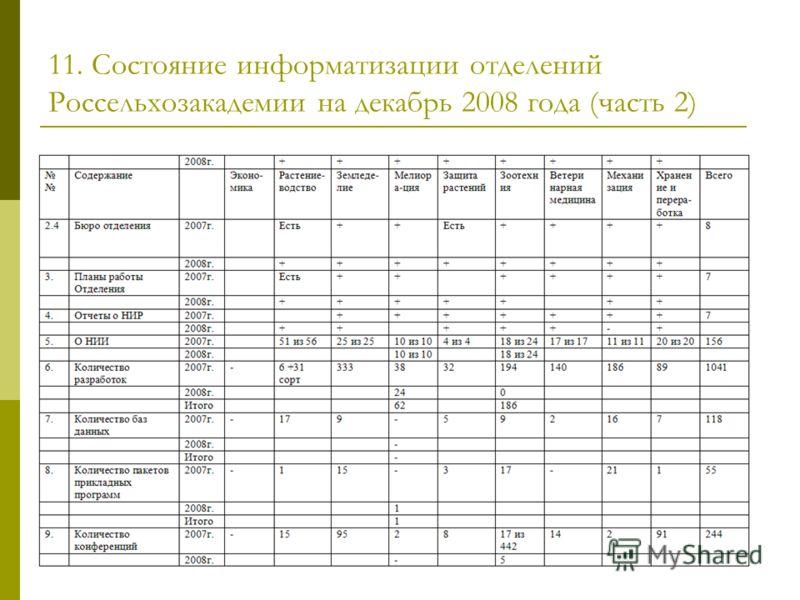 11. Состояние информатизации отделений Россельхозакадемии на декабрь 2008 года (часть 2)