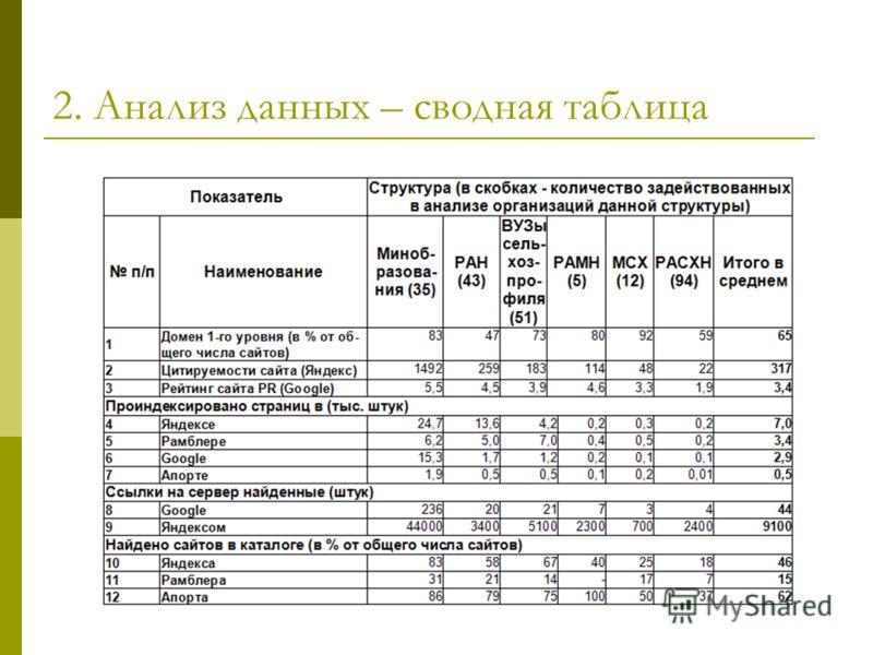 2. Анализ данных – сводная таблица
