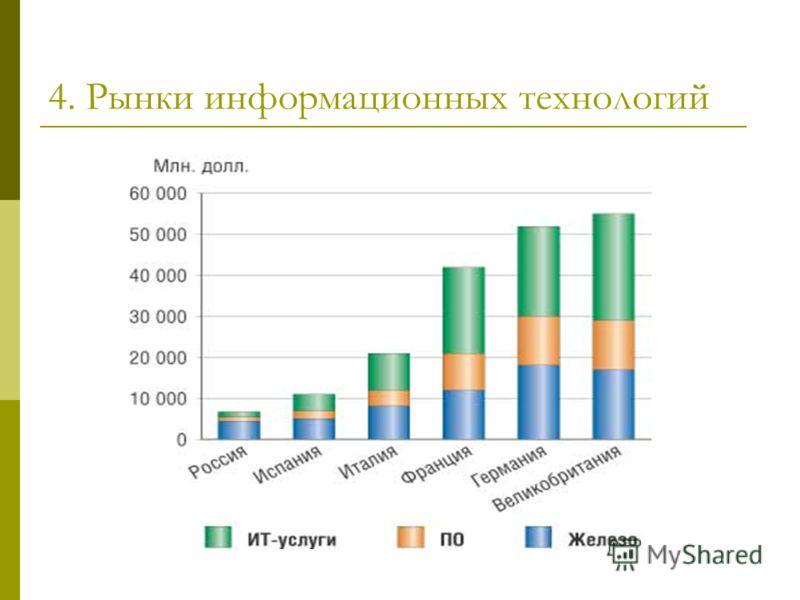 4. Рынки информационных технологий
