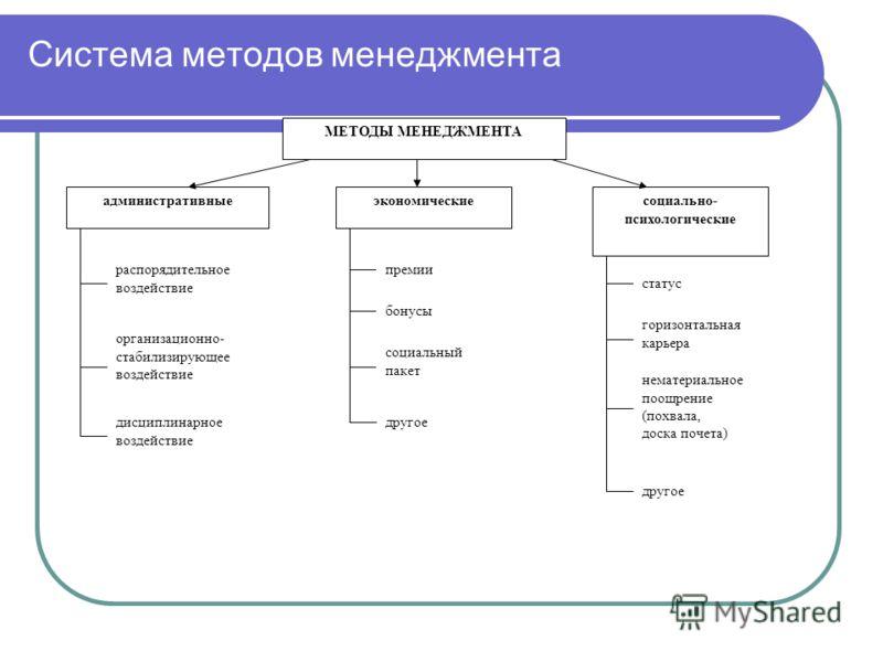 Система методов менеджмента МЕТОДЫ МЕНЕДЖМЕНТА административные распорядительное воздействие организационно- стабилизирующее воздействие дисциплинарное воздействие социально- психологические статус горизонтальная карьера нематериальное поощрение (пох