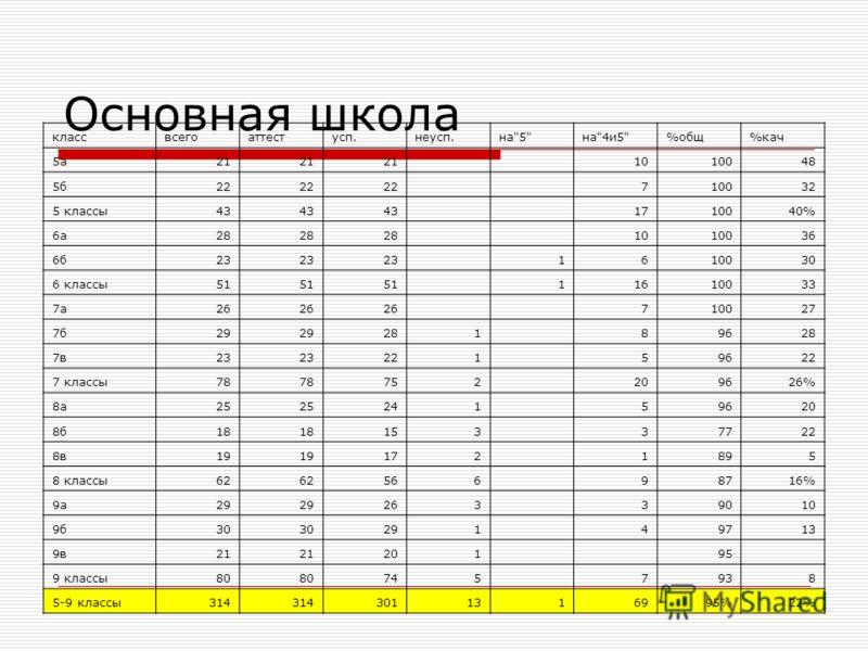 Основная школа классвсегоаттестусп.неусп.на