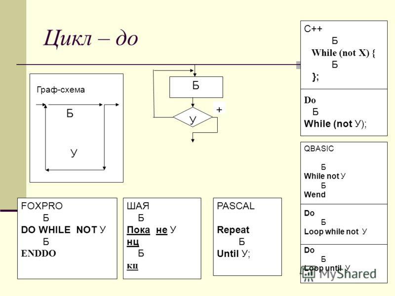 Цикл – до Граф-схема ШАЯ Б Пока не У нц Б кц Б FOXPRO Б DO WHILE NOT У Б ENDDO PASCAL Repeat Б Until У; У QBASIC Б While not У Б Wend Do Б Loop while not У Do Б Loop until У C++ Б While (not X) { Б }; Do Б While (not У); У Б +
