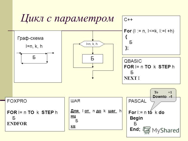 Цикл с параметром Граф-схема ШАЯ Для I от n до k шаг h нц Б кц Б FOXPRO FOR I= n TO k STEP h Б ENDFOR PASCAL For I:= n to k do Begin Б End; I=n, k, h QBASIC FOR I= n TO k STEP h Б NEXT I C++ For (I := n, I