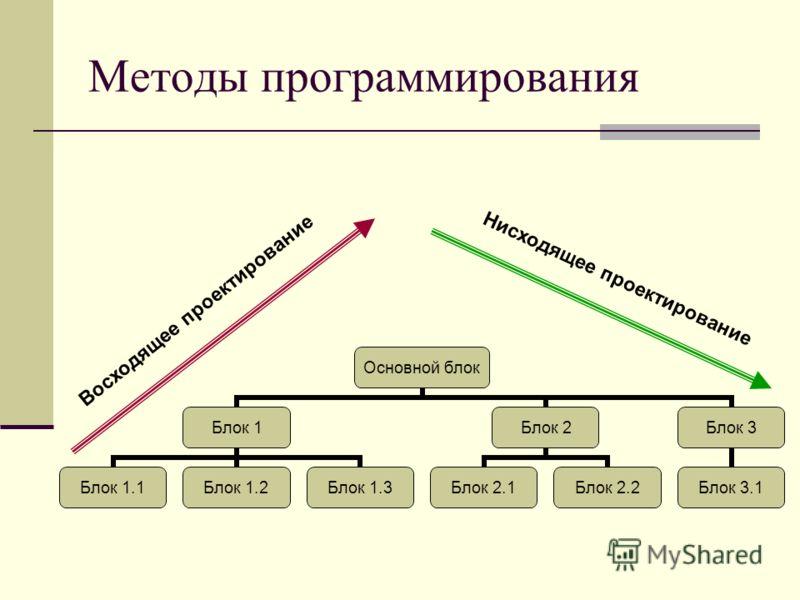 Методы программирования Основной блок Блок 1 Блок 1.1Блок 1.2Блок 1.3 Блок 2 Блок 2.1Блок 2.2 Блок 3 Блок 3.1 Восходящее проектирование Нисходящее проектирование
