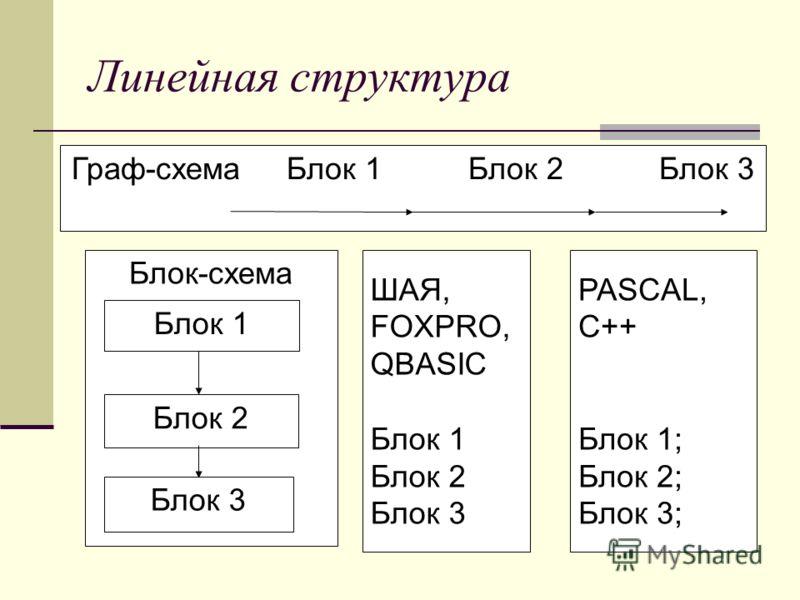 Линейная структура Граф-схема Блок 1 Блок 2 Блок 3 Блок-схема ШАЯ, FOXPRO, QBASIC Блок 1 Блок 2 Блок 3 PASCAL, C++ Блок 1; Блок 2; Блок 3; Блок 1 Блок 2 Блок 3
