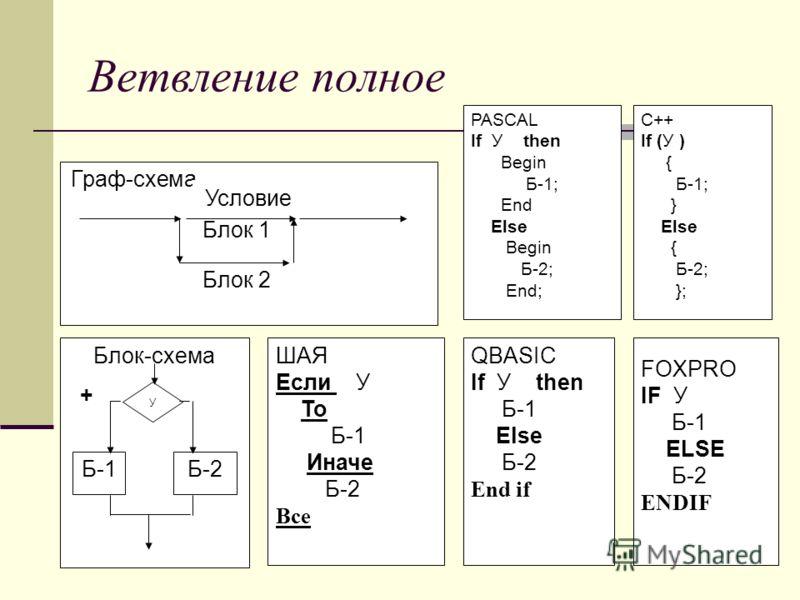 Ветвление полное Граф-схема Блок-схема + - ШАЯ Если У То Б-1 Иначе Б-2 Все QBASIC If У then Б-1 Else Б-2 End if Б-1Б-1Б-2Б-2 Блок 1 Блок 2 У FOXPRO IF У Б-1 ELSE Б-2 ENDIF PASCAL If У then Begin Б-1; End Else Begin Б-2; End; C++ If (У ) { Б-1; } Else