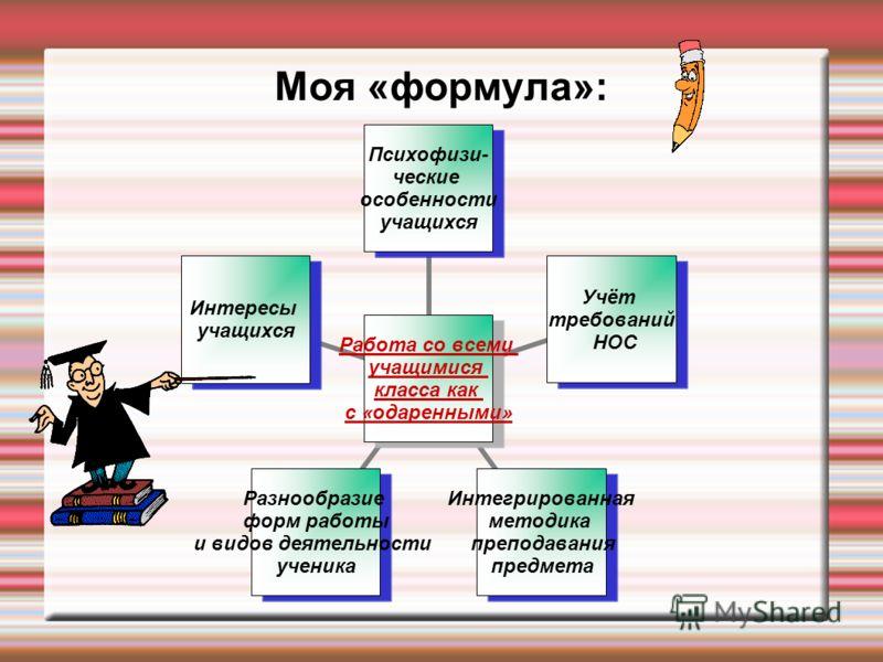Моя «формула»: Работа со всеми учащимися класса как с «одаренными» Психофизи- ческие особенности учащихся Учёт требований НОС Интегрированная методика преподавания предмета Разнообразие форм работы и видов деятельности ученика Интересы учащихся