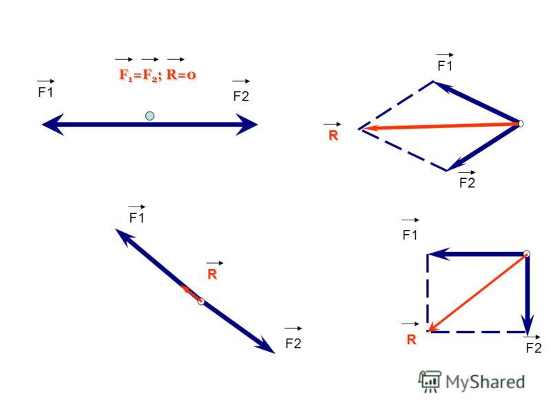 F2 R F1 F2 R F1 F2 R RR R F1 F2 F 1 =F 2 ; R=0 F 1 =F 2 ; R=0 F1