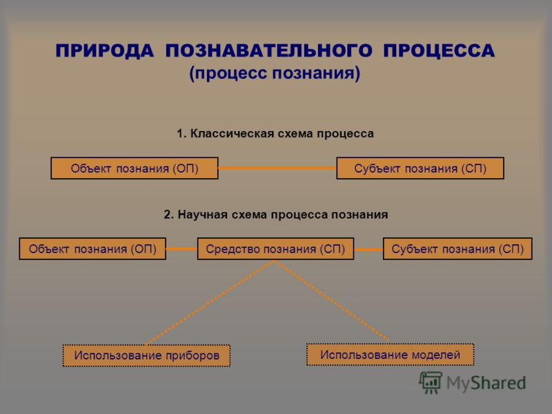 ПРИРОДА ПОЗНАВАТЕЛЬНОГО ПРОЦЕССА (процесс познания) 1. Классическая схема процесса Объект познания (ОП)Субъект познания (СП) 2. Научная схема процесса познания Объект познания (ОП) Использование приборов Использование моделей Субъект познания (СП)Сре