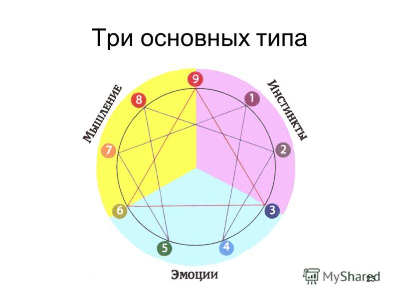 23 Три основных типа