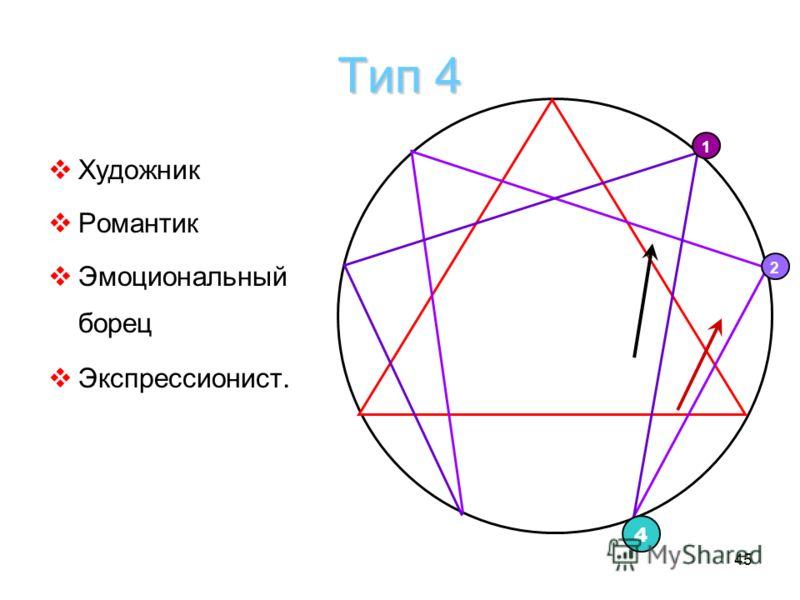 45 Тип 4 Художник Романтик Эмоциональный борец Экспрессионист. 1 4 2